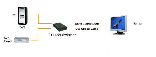 2 To 1 DVI Switch Diagram