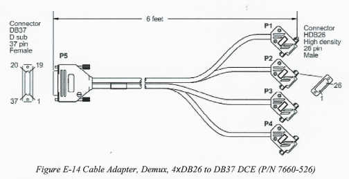 7660-526 Mux Cable Adapter. DB37 Female To 4 HD26 Males. Carrier Access Cable. (Custom)