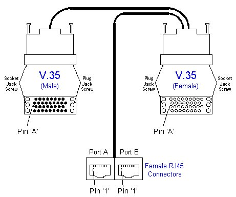 A21100 V.35 Female to V.35 Male and 2 RJ45 Females. V.35 Passthrough with 2 RJ45 Monitor Jacks. GSI EasyStore Cable. (Custom)