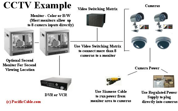 Security Camera Parts And Accessories Pacificcable Com