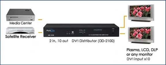 DD-2100_Drawing 2 DVI Inputs to 10 DVI Outputs. HDCP Compliant.