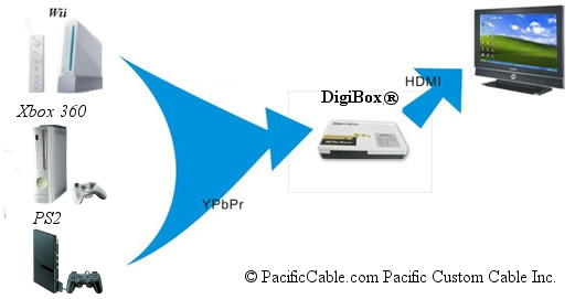 DigiBox Diagram
