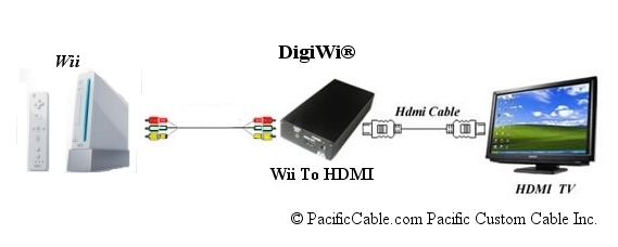 Wii to HDMI Converter - The DigiWi - PacificCable.com - 1-800-931-3133.