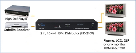 HD-2100_Drawing 2 HDMI Inputs to 10 HDMI Outputs. HDCP Compliant.